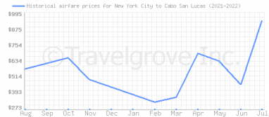 Price overview for flights from New York City to Cabo San Lucas
