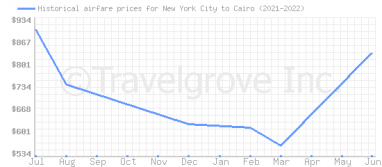 Price overview for flights from New York City to Cairo