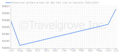 Price overview for flights from New York City to Calcutta