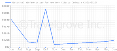 Price overview for flights from New York City to Cambodia
