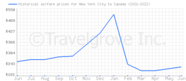 Price overview for flights from New York City to Canada