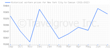 Price overview for flights from New York City to Cancun