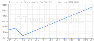 Price overview for flights from New York City to Cape Town