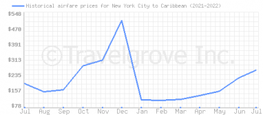 Price overview for flights from New York City to Caribbean