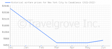 Price overview for flights from New York City to Casablanca