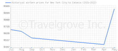 Price overview for flights from New York City to Catania