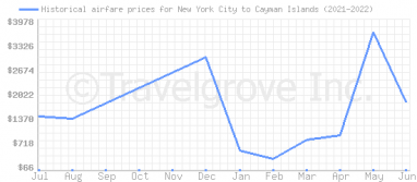 Price overview for flights from New York City to Cayman Islands