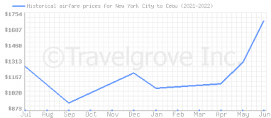 Price overview for flights from New York City to Cebu