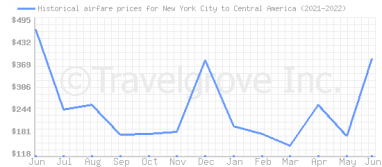 Price overview for flights from New York City to Central America