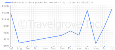 Price overview for flights from New York City to Chania