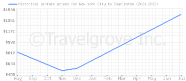Price overview for flights from New York City to Charleston
