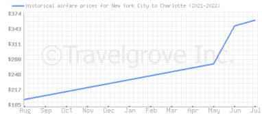 Price overview for flights from New York City to Charlotte