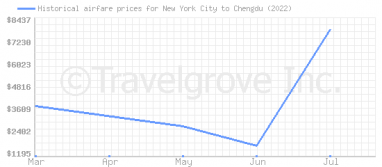 Price overview for flights from New York City to Chengdu