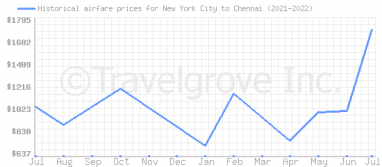 Price overview for flights from New York City to Chennai
