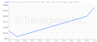 Price overview for flights from New York City to Chicago