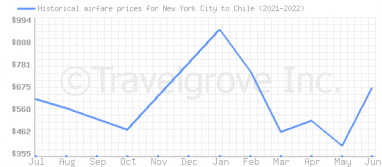Price overview for flights from New York City to Chile
