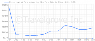 Price overview for flights from New York City to China