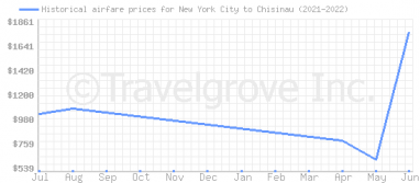 Price overview for flights from New York City to Chisinau