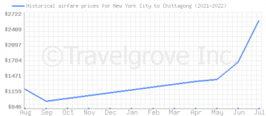 Price overview for flights from New York City to Chittagong
