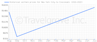 Price overview for flights from New York City to Cincinnati