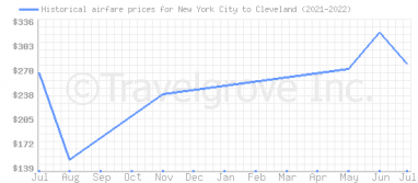 Price overview for flights from New York City to Cleveland