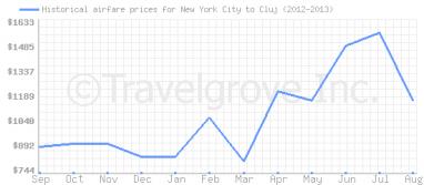 Price overview for flights from New York City to Cluj