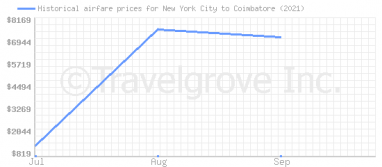 Price overview for flights from New York City to Coimbatore