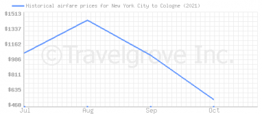 Price overview for flights from New York City to Cologne