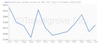 Price overview for flights from New York City to Colombia