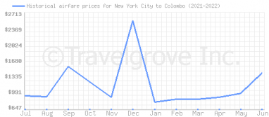 Price overview for flights from New York City to Colombo