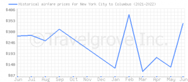 Price overview for flights from New York City to Columbus