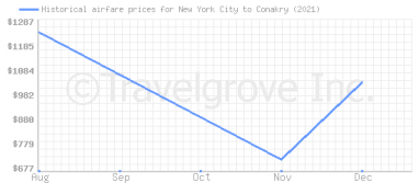 Price overview for flights from New York City to Conakry