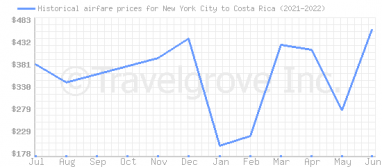 Price overview for flights from New York City to Costa Rica
