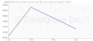 Price overview for flights from New York City to Cozumel