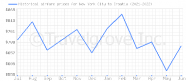 Price overview for flights from New York City to Croatia