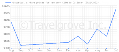 Price overview for flights from New York City to Culiacan