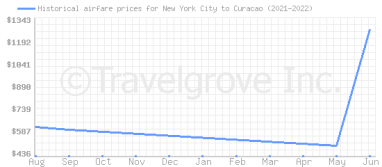 Price overview for flights from New York City to Curacao