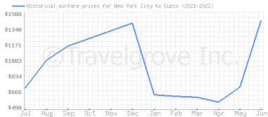 Price overview for flights from New York City to Cuzco