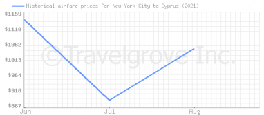 Price overview for flights from New York City to Cyprus