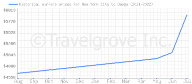 Price overview for flights from New York City to Daegu