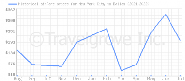 Price overview for flights from New York City to Dallas