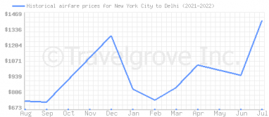 Price overview for flights from New York City to Delhi