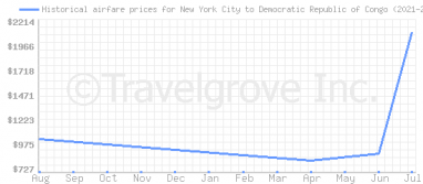 Price overview for flights from New York City to Democratic Republic of Congo