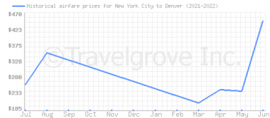 Price overview for flights from New York City to Denver