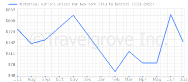 Price overview for flights from New York City to Detroit