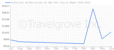 Price overview for flights from New York City to Dhaka