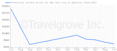 Price overview for flights from New York City to Dominica