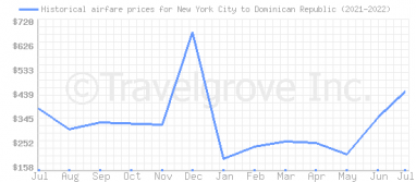 Price overview for flights from New York City to Dominican Republic