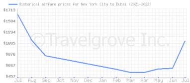 Price overview for flights from New York City to Dubai