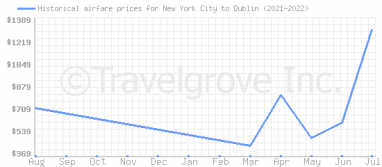 Price overview for flights from New York City to Dublin